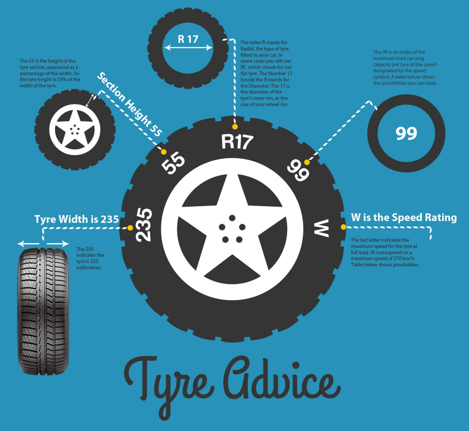 What Do The Numbers On My Tyres Mean Experts In Part Worn Tyres